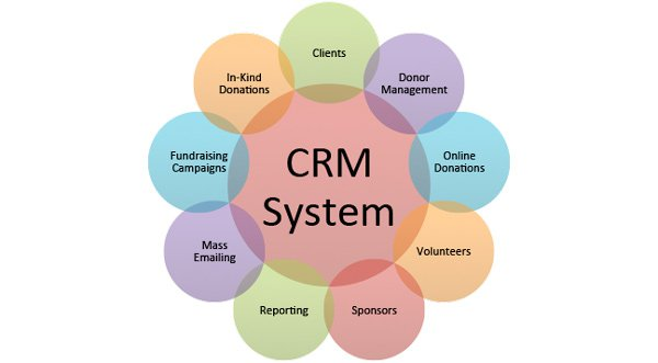 how did the dtis crm team 10 reasons why sales people need crm typically, sales managers find it easy to see the benefits of adopting a customer relationship management (crm) system  they appreciate that in crm their sales data is going to be stored centrally and presented in an easy-to-follow format, allowing them to monitor sales processes , staff performance and, as.
